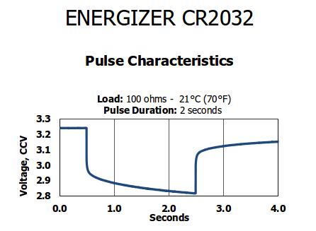 energizer_chart